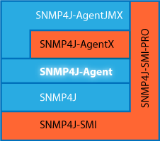 SNMP4J-Agent Stack