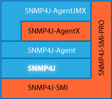 SNMP4J Stack